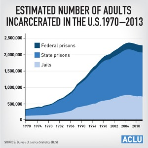 ACLU-IncarcerationTime