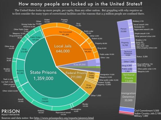 PrisonPolicyInitiativePieChart